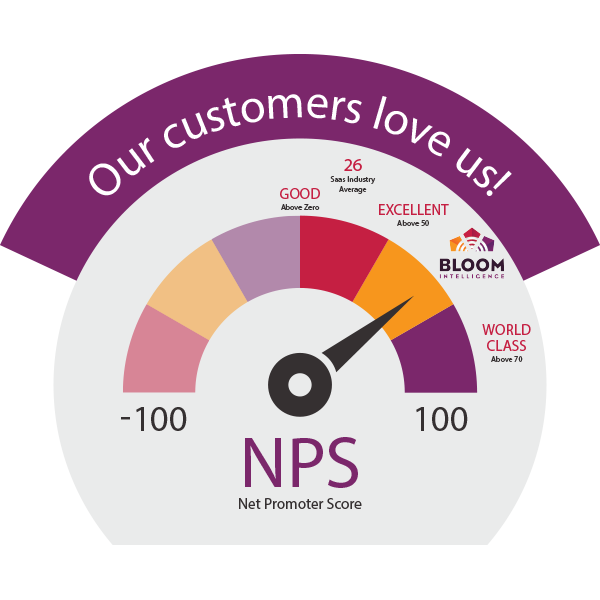 Bloom Intelligence NPS Score