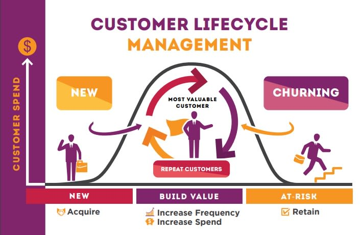 Managing customer lifecycle with customer profiles
